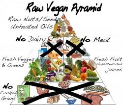 pirámide de alimentación crudiveganos